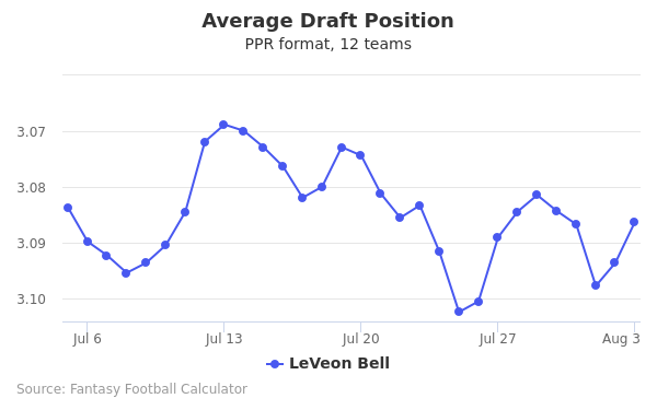 leveon bell